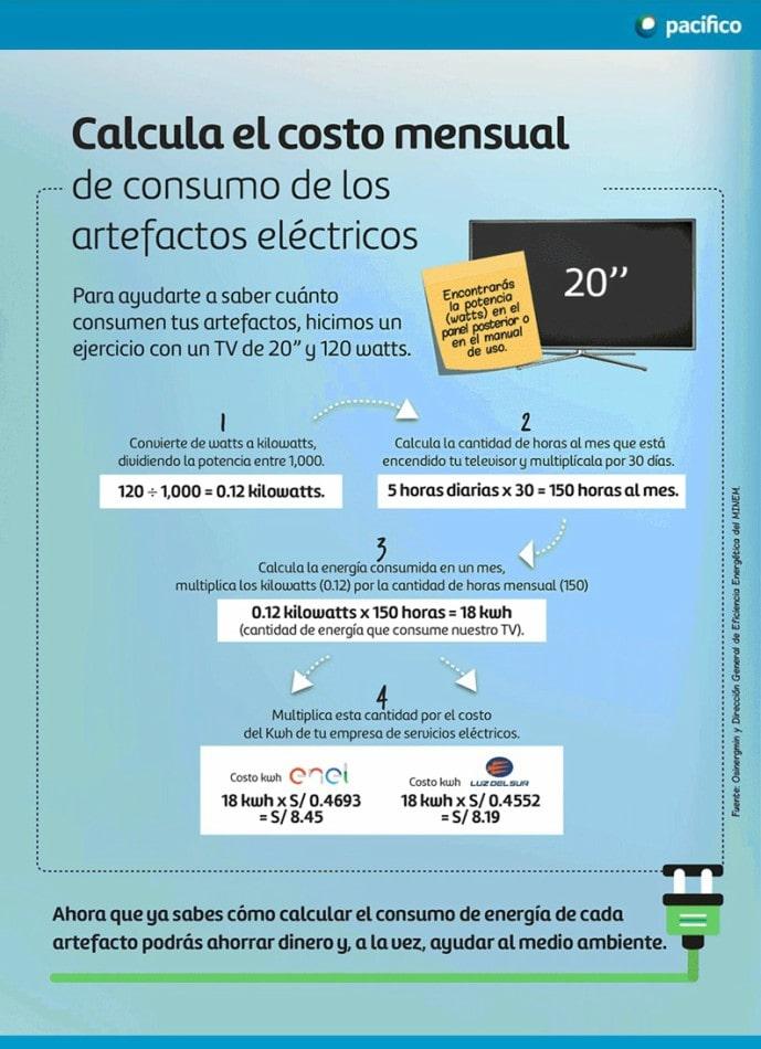 costo-mensual-consumo-energia